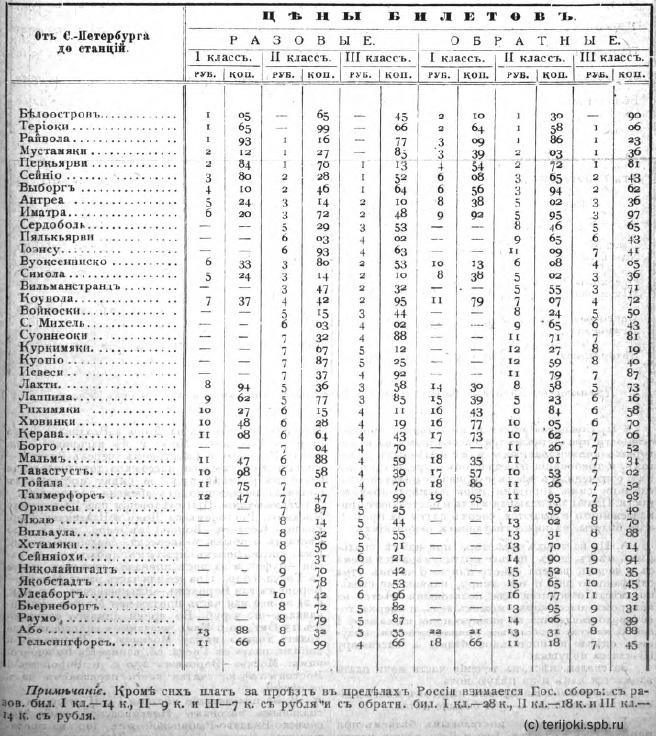 Тарифы на 1900 г. из альманаха-ежегодника П. О. Яблонского - СПб.: 1899