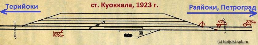 Путевое развитие станции Куоккала в начале 1920-х г.г. Схема из альбома «V.R. ratapihat ja pituusprofiilit», 1923 г. изд.